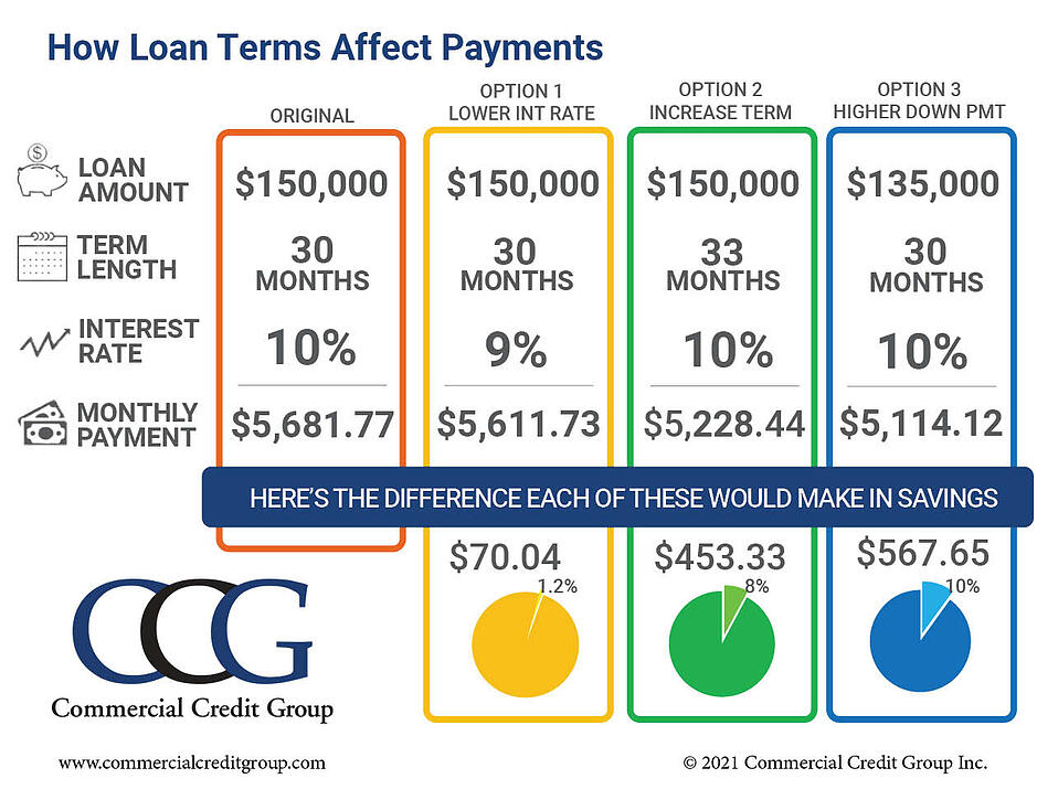 How Loan Terms Affect Payment