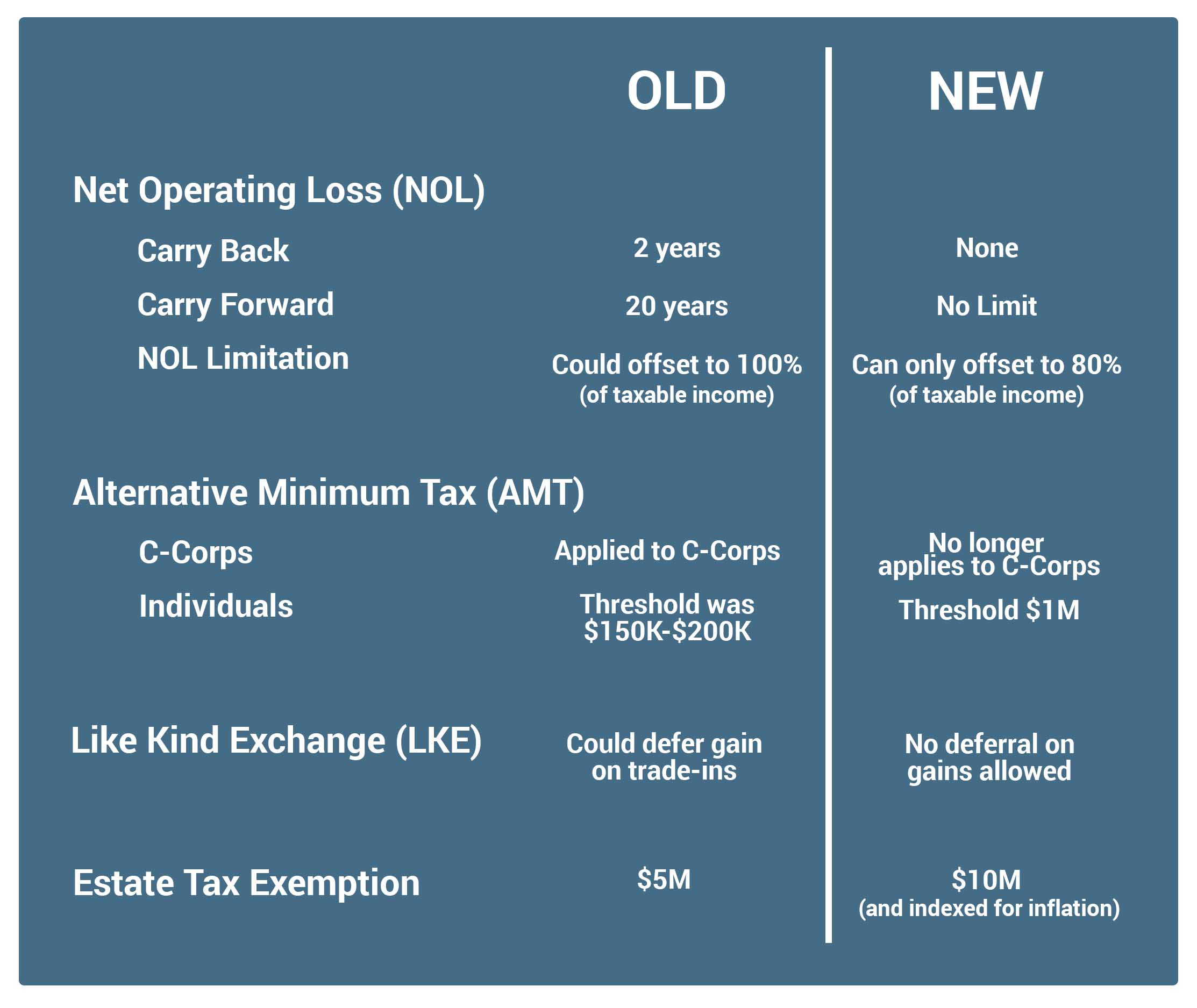 NOL AMT LKE Changes in New Tax Law