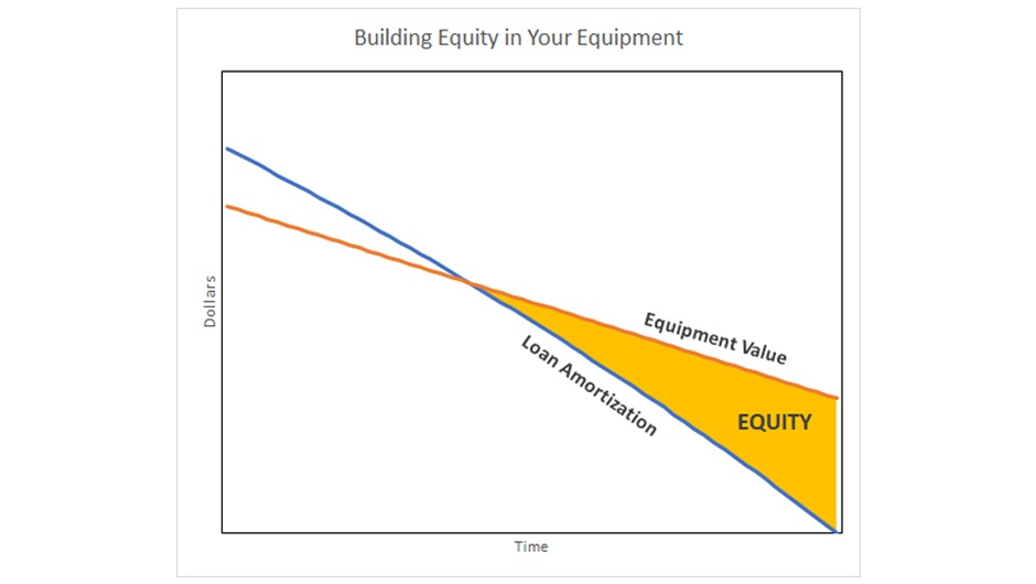 Building equity in your equipment loan